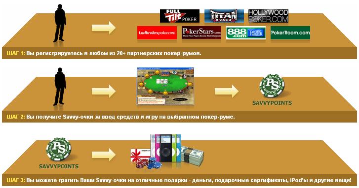 Обзор PokerSavvy